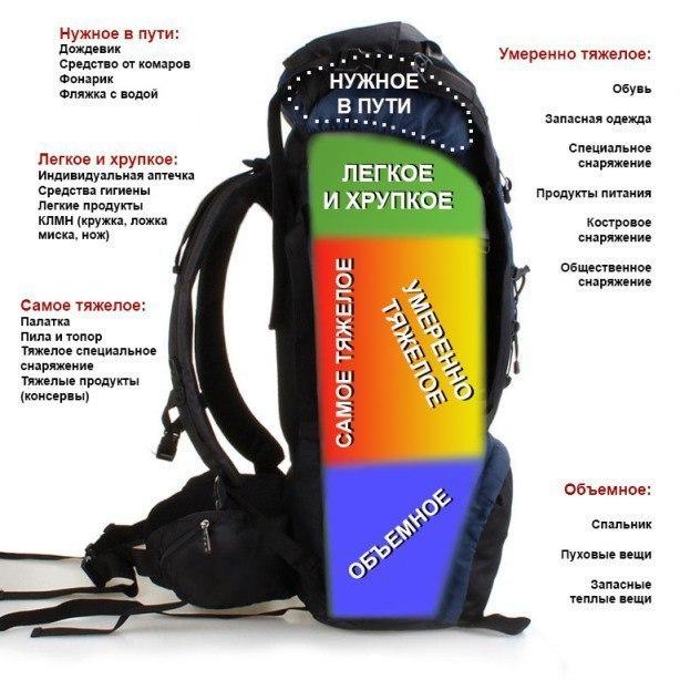 рюкзак для похода