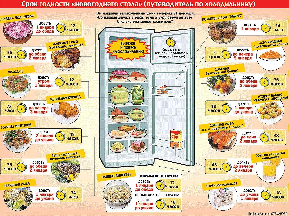 Сколько хранятся салаты и блюда после Новогоднего застолья?